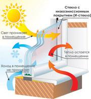 Стеклопакеты энергосберегающие заполненные аргоном